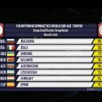 Ансамбълът ни поведе на Световната купа в Баку
