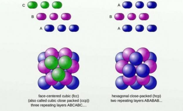 Снимка: Доказаха хипотезата на Кеплер