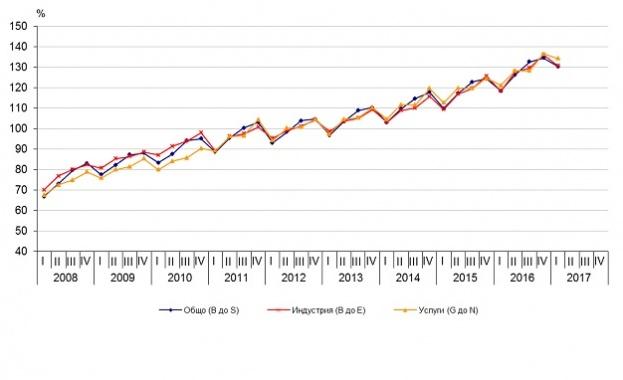 По предварителни данни на Националния статистически институт през първото тримесечие