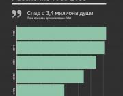 С 1,6 милиона души ще се стопи населението в България до 2050