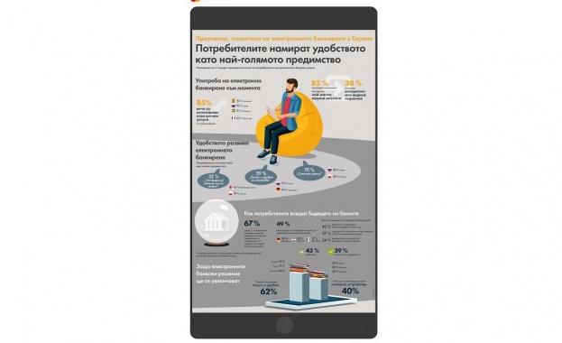 В ново проучване на Mastercard, оповестено днес, граждани от 11