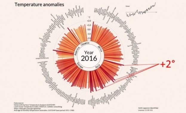 Един век глобално затопляне в 35 секунди (видео)