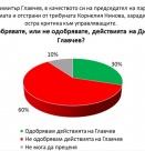 Мнозинството българи смятат, че Главчев сгреши като изгони Нинова и правилно си подаде оставката