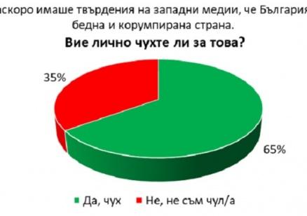 """""""Галъп"""": 82% от българите смятат, че сме бедна и корумпирана страна"""