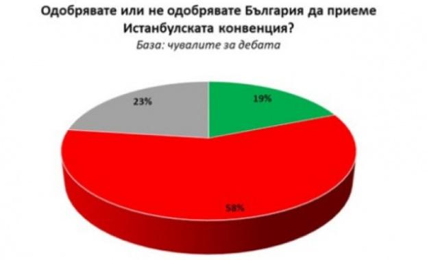 """""""Галъп"""": 58% са против Истанбулската конвенция"""