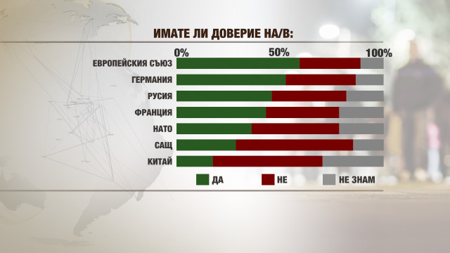 """""""Галъп"""": Българите вярват най-много на ЕС, Германия и Русия"""