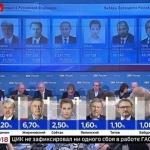 73.9% за Путин - Първи резултати от изборите в Русия