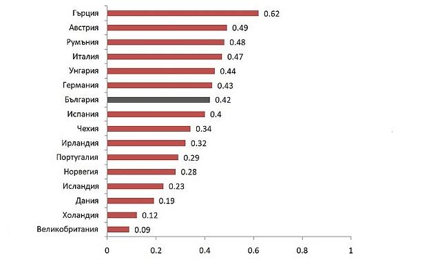 България е на седмо място по политически назначения