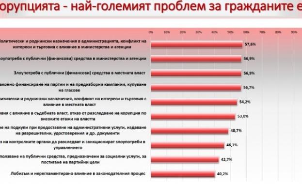 Доверието в институциите, отговорни за противодействие на корупцията, е ниско.