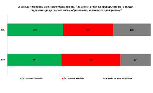 Галъп : Близо 40% от българите съветват младите да учат в чужбина