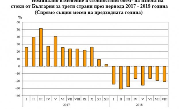 НСИ: Износът на стоки за трети страни намалява с близо 23%, отчете НСИ