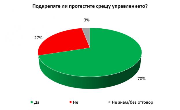Социолози: 70 % от българите одобряват протестите срещу управлението