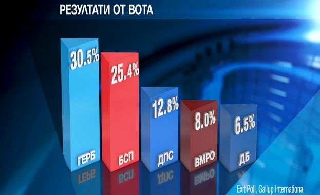 ГЕРБ печели вота за избор на нови български евродепутати. Това