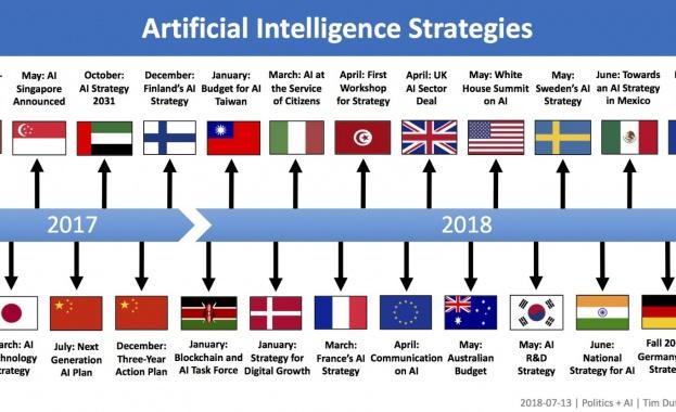 Рамка на Национална стратегия за развитие на изкуствения интелект разработиха