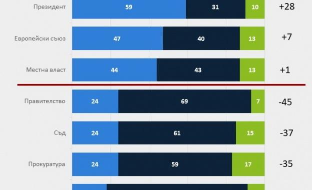 От измерваните институции Народното събрание е с най-нисък рейтинг На