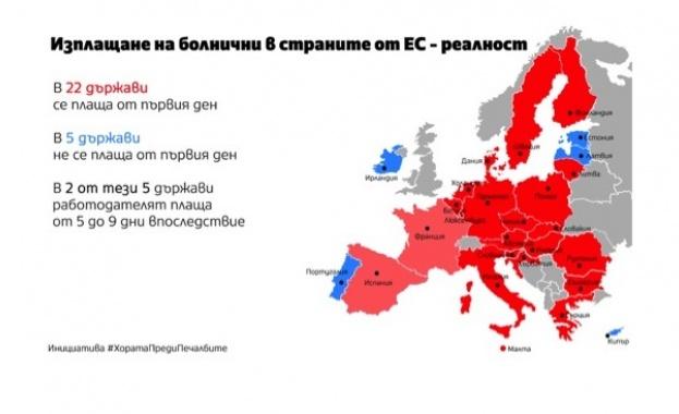 В 22 държави от ЕС работодателите плащат болничните от първия ден