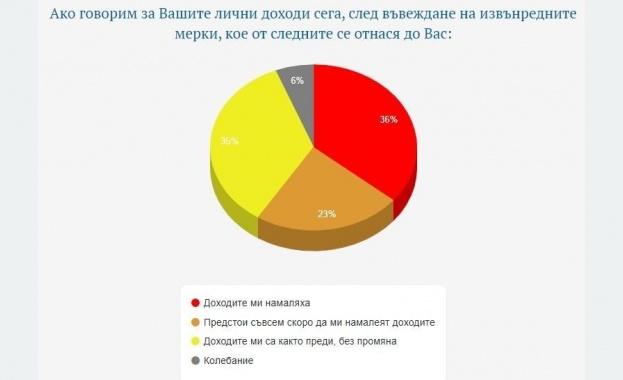 Две трети от хората България смятат, че въведените ограничителни мерки