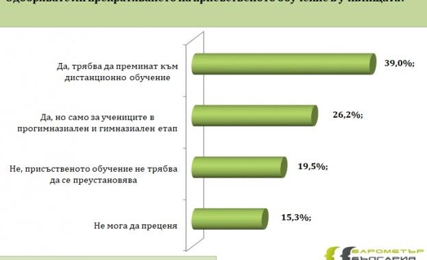 Над 12% отричат съществуването на вируса В края на ноември