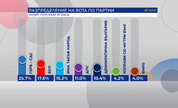 7 партии влизат със сигурност в новия български парламент. Това