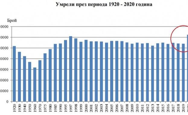 Към края на 2020 г. населението на България е 6