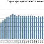 Рязък ръст на смъртността у нас през 2020 г. отчете НСИ