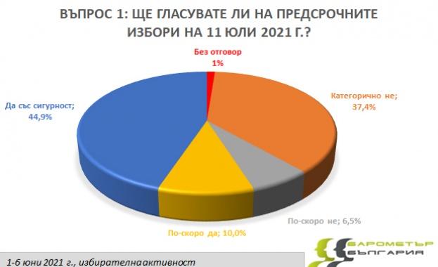 """Месец преди извънредните парламентарни избори """"Барометър България"""