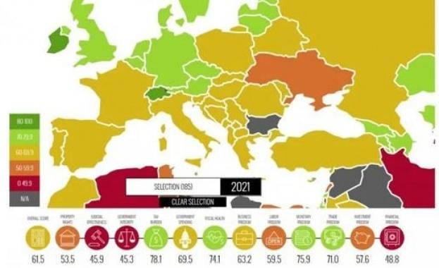 България пак излага ЕС в класацията за икономическата свобода